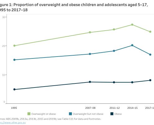 Children Obesity Trends